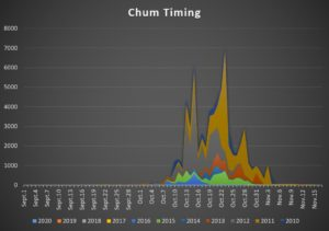 chum-timing